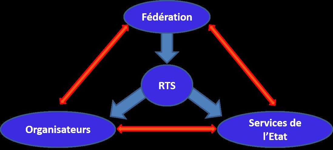 RTS explication