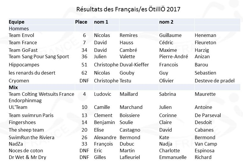 resultats french teams otillo 2017