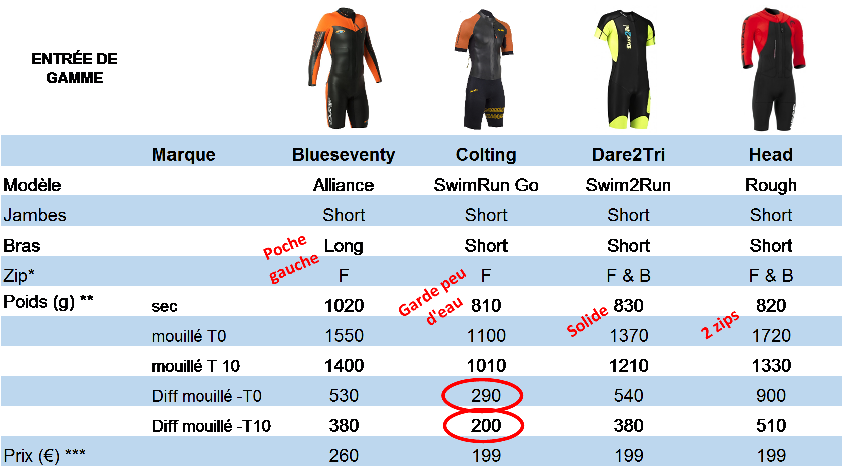 2018 wetsuit test table 1