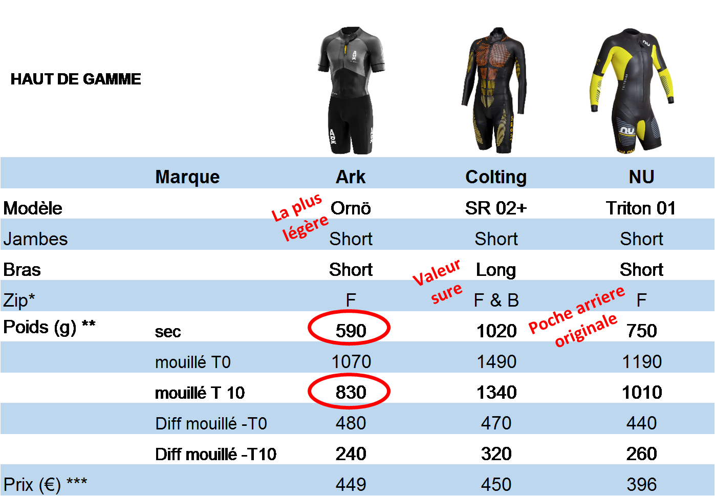 2018 wetsuit test table 3