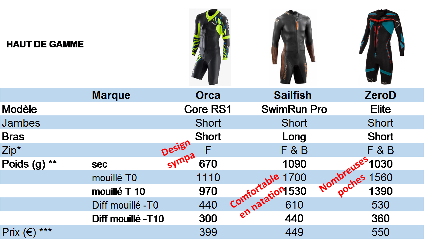 2018 wetsuit test table 4